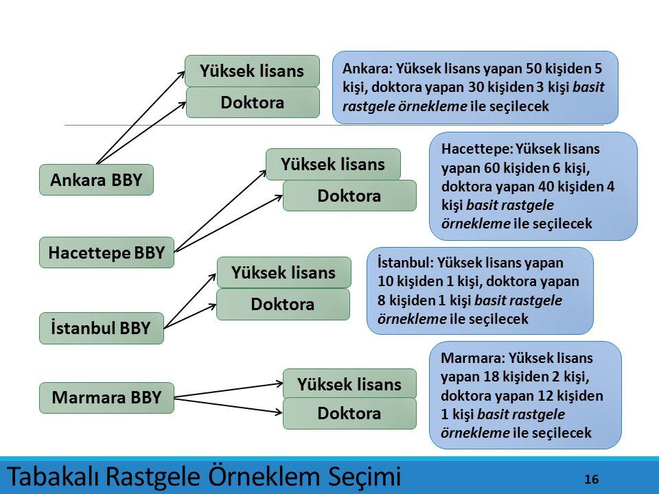 Ankara BBY İstanbul BBY Marmara BBY Hacettepe BBY Doktora Yüksek lisans Ankara: Yüksek lisans yapan 50 kişiden 5 kişi, doktora yapan 30 kişiden 3 kişi basit rastgele örnekleme ile seçilecek Hacettepe: Yüksek lisans yapan 60 kişiden 6 kişi, doktora yapan 40 kişiden 4 kişi basit rastgele örnekleme ile seçilecek İstanbul: Yüksek lisans yapan 10 kişiden 1 kişi, doktora yapan 8 kişiden 1 kişi basit rastgele örnekleme ile seçilecek Marmara: Yüksek lisans yapan 18 kişiden 2 kişi, doktora yapan 12 kişiden 1 kişi basit rastgele örnekleme ile seçilecek Yüksek lisans Doktora Yüksek lisans Doktora Yüksek lisans Doktora Tabakalı Rastgele Örneklem Seçimi 16