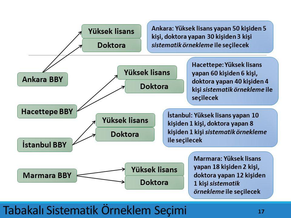 Ankara BBY İstanbul BBY Marmara BBY Hacettepe BBY Doktora Yüksek lisans Ankara: Yüksek lisans yapan 50 kişiden 5 kişi, doktora yapan 30 kişiden 3 kişi sistematik örnekleme ile seçilecek Hacettepe: Yüksek lisans yapan 60 kişiden 6 kişi, doktora yapan 40 kişiden 4 kişi sistematik örnekleme ile seçilecek İstanbul: Yüksek lisans yapan 10 kişiden 1 kişi, doktora yapan 8 kişiden 1 kişi sistematik örnekleme ile seçilecek Marmara: Yüksek lisans yapan 18 kişiden 2 kişi, doktora yapan 12 kişiden 1 kişi sistematik örnekleme ile seçilecek Yüksek lisans Doktora Yüksek lisans Doktora Yüksek lisans Doktora Tabakalı Sistematik Örneklem Seçimi 17