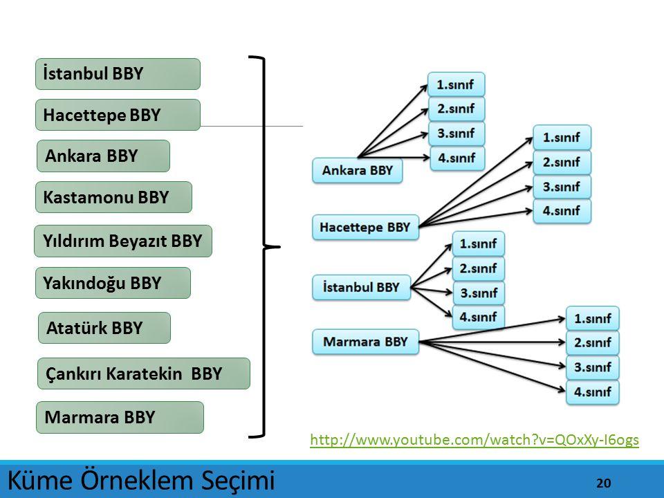 Yıldırım Beyazıt BBY Kastamonu BBY Atatürk BBY Çankırı Karatekin BBY Yakındoğu BBY Marmara BBY Küme Örneklem Seçimi Ankara BBY Hacettepe BBY İstanbul
