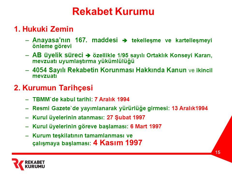 15 Rekabet Kurumu 1. Hukuki Zemin –Anayasa'nın 167.