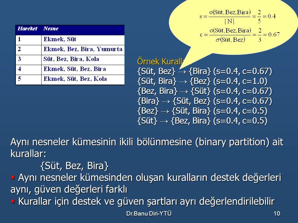 Dr.Banu Diri-YTÜ10 Örnek Kurallar: {Süt, Bez} → {Bira} (s=0.4, c=0.67) {Süt, Bira} → {Bez} (s=0.4, c=1.0) {Bez, Bira} → {Süt} (s=0.4, c=0.67) {Bira} →