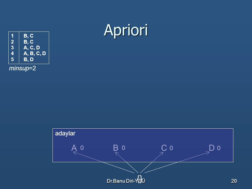 Dr.Banu Diri-YTÜ20 Apriori ACBD {} minsup=2 0 0 00 adaylar 1B, C 2B, C 3A, C, D 4A, B, C, D 5B, D