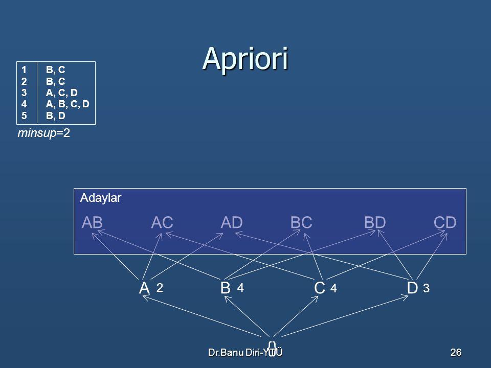 Dr.Banu Diri-YTÜ26 Apriori ABBCACADCDBD ACBD {} 2 4 43 Adaylar minsup=2 1B, C 2B, C 3A, C, D 4A, B, C, D 5B, D