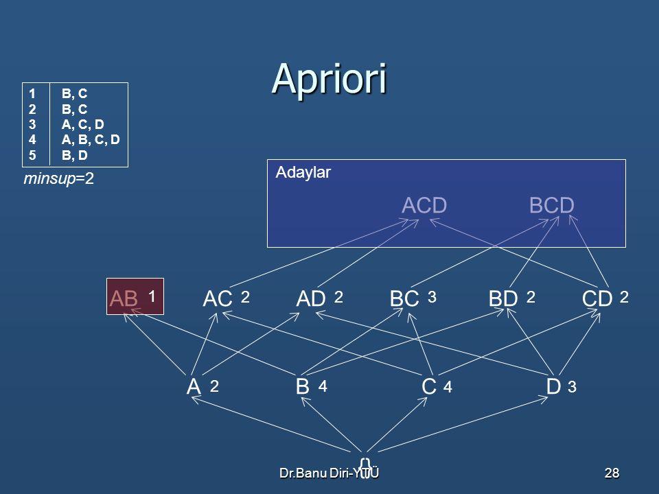 Dr.Banu Diri-YTÜ28 Apriori ACDBCD ABBCACADCDBD ACBD {} 1 22322 Adaylar 2 4 43 minsup=2 1B, C 2B, C 3A, C, D 4A, B, C, D 5B, D