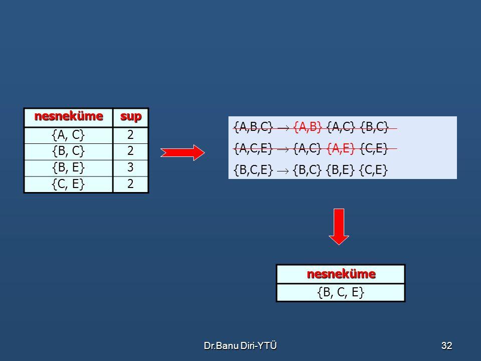 Dr.Banu Diri-YTÜ32 nesnekümesup {A, C} 2 {B, C} 2 {B, E} 3 {C, E} 2 nesneküme {B, C, E} {A,B,C}  {A,B} {A,C} {B,C} {A,C,E}  {A,C} {A,E} {C,E} {B,C,E