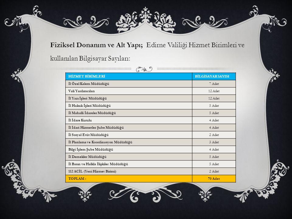 Fiziksel Donanım ve Alt Yapı; Edirne Valiliği Hizmet Birimleri ve kullanılan Bilgisayar Sayıları: HİZMET BİRİMLERİBİLGİSAYAR SAYISI İl Özel Kalem Müdü