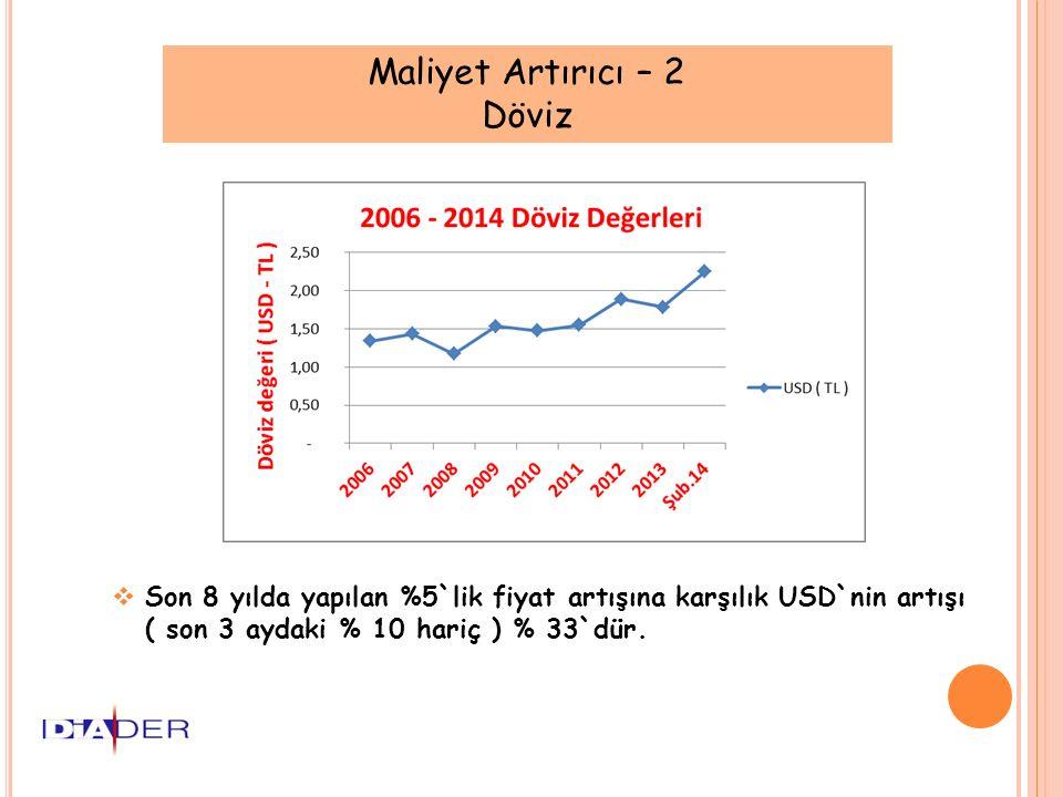 Maliyet Artırıcı – 2 Döviz  Son 8 yılda yapılan %5`lik fiyat artışına karşılık USD`nin artışı ( son 3 aydaki % 10 hariç ) % 33`dür.