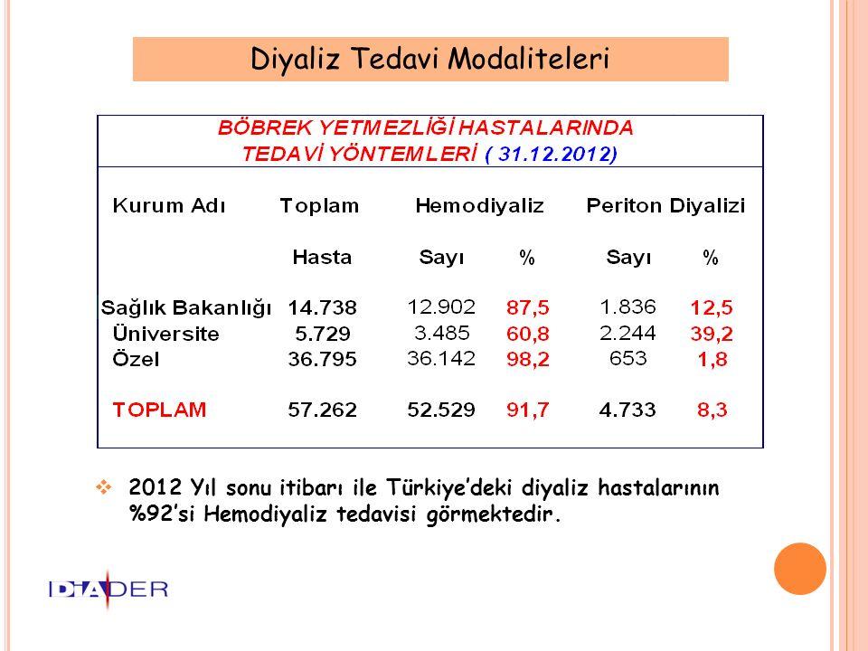  2012 Yıl sonu itibarı ile Türkiye'deki diyaliz hastalarının %92'si Hemodiyaliz tedavisi görmektedir. Diyaliz Tedavi Modaliteleri