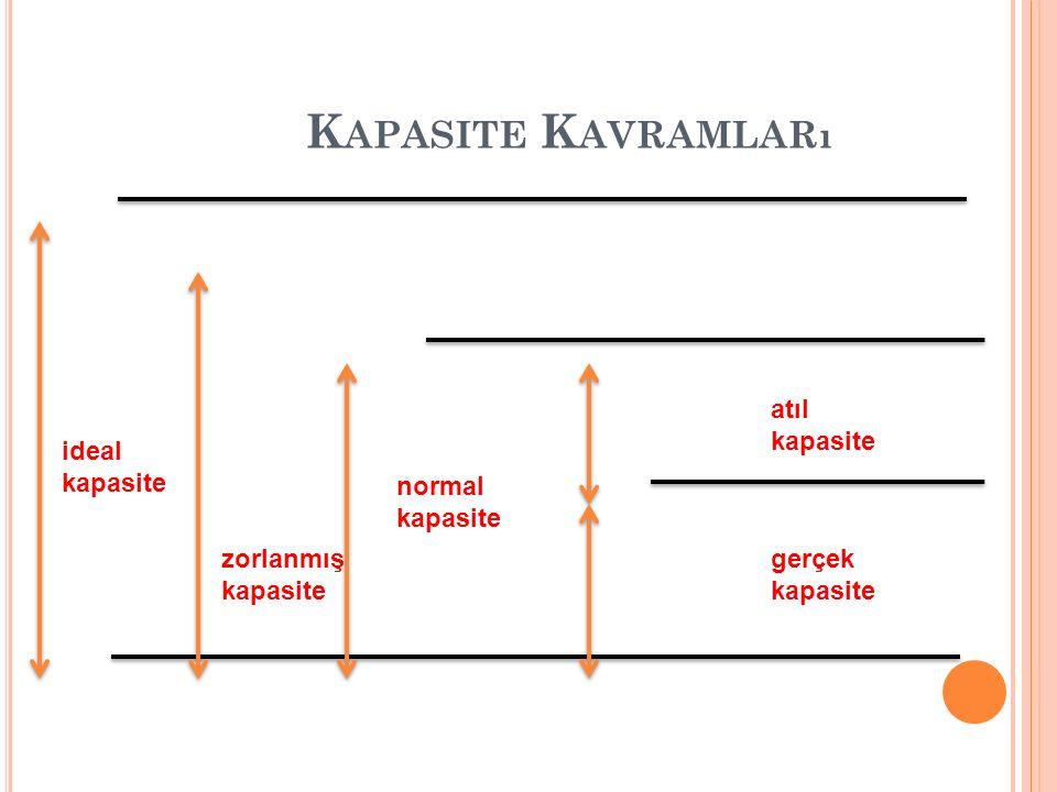 K APASITE K AVRAMLARı ideal kapasite zorlanmış kapasite normal kapasite atıl kapasite gerçek kapasite