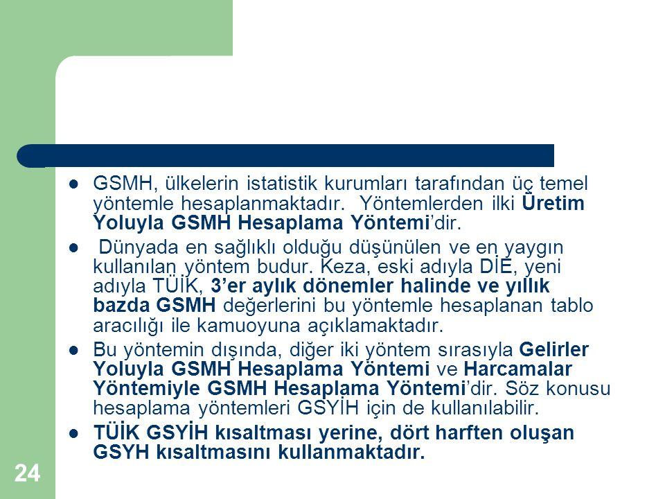 24 GSMH, ülkelerin istatistik kurumları tarafından üç temel yöntemle hesaplanmaktadır. Yöntemlerden ilki Üretim Yoluyla GSMH Hesaplama Yöntemi'dir. Dü