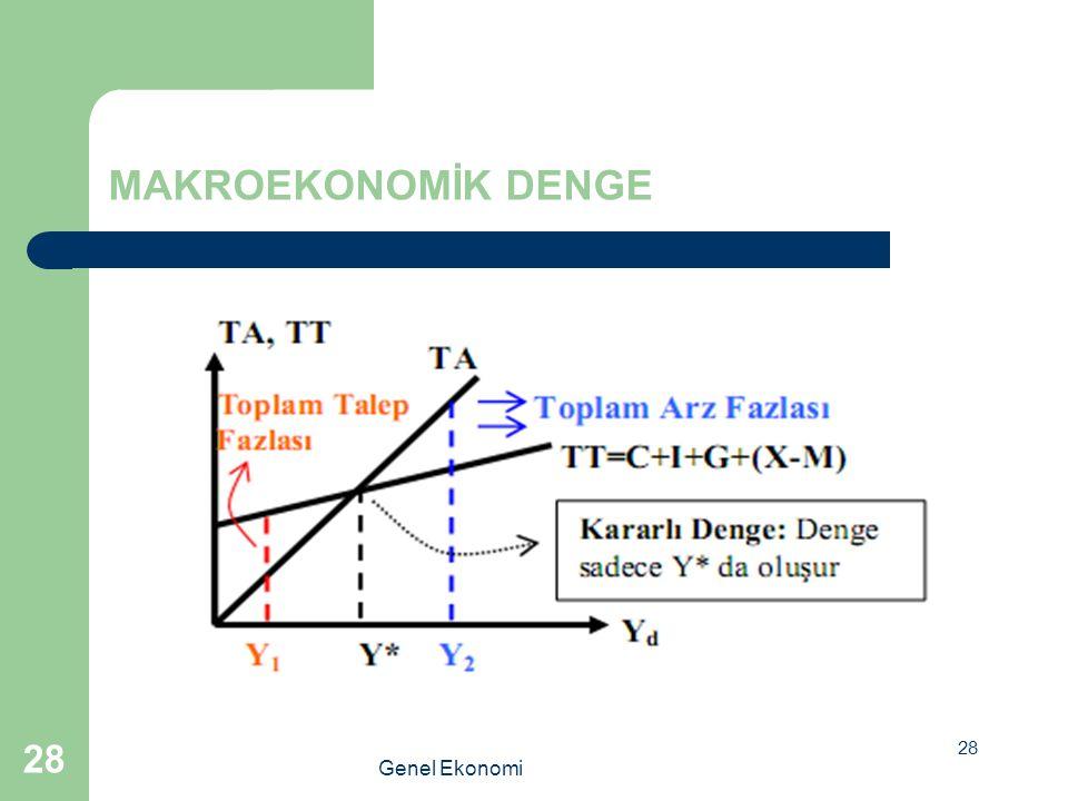 28 Genel Ekonomi 28 MAKROEKONOMİK DENGE