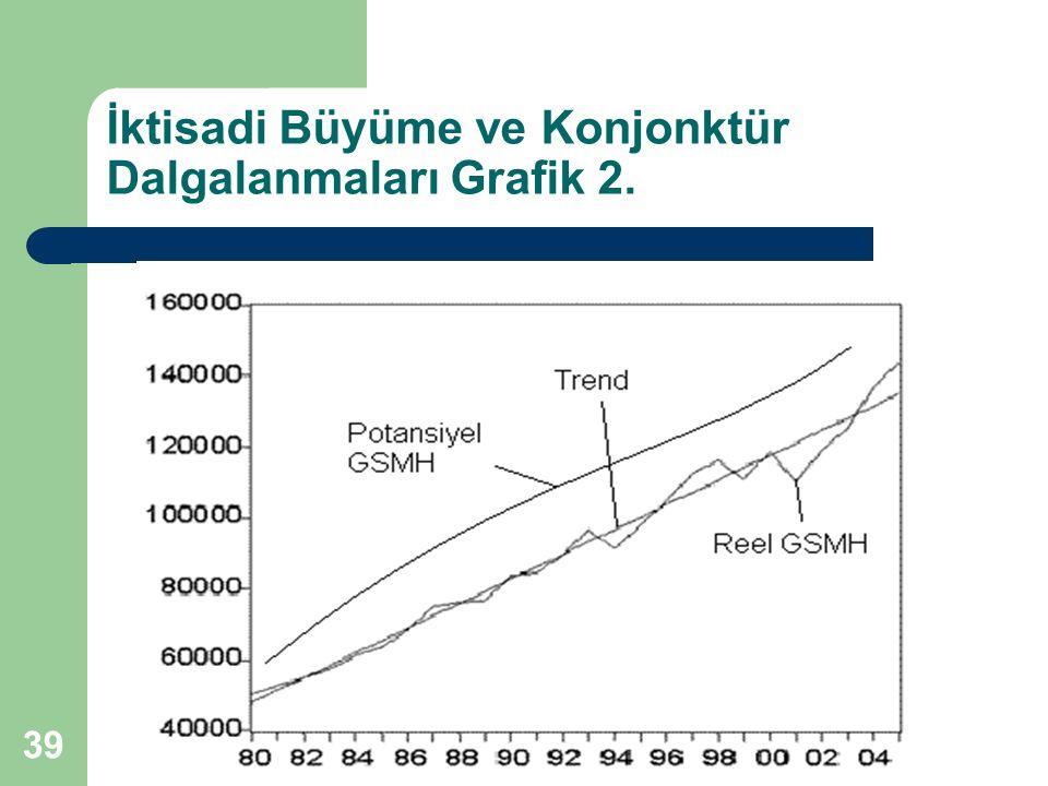 39 İktisadi Büyüme ve Konjonktür Dalgalanmaları Grafik 2.