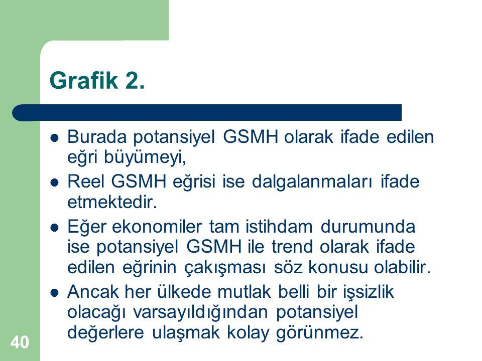 40 Grafik 2. Burada potansiyel GSMH olarak ifade edilen eğri büyümeyi, Reel GSMH eğrisi ise dalgalanmaları ifade etmektedir. Eğer ekonomiler tam istih