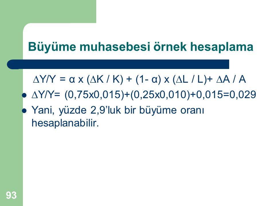 93 Büyüme muhasebesi örnek hesaplama  Y/Y = α x (  K / K) + (1- α) x (  L / L)+  A / A  Y/Y= (0,75x0,015)+(0,25x0,010)+0,015=0,029 Yani, yüzde 2,