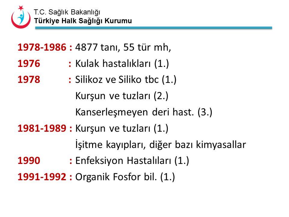 T.C. Sağlık Bakanlığı Türkiye Halk Sağlığı Kurumu 1978-1986 :4877 tanı, 55 tür mh, 1976 : Kulak hastalıkları (1.) 1978 : Silikoz ve Siliko tbc (1.) Ku