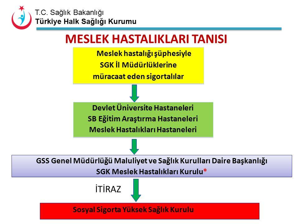 T.C. Sağlık Bakanlığı Türkiye Halk Sağlığı Kurumu Meslek hastalığı şüphesiyle SGK İl Müdürlüklerine müracaat eden sigortalılar Meslek hastalığı şüphes