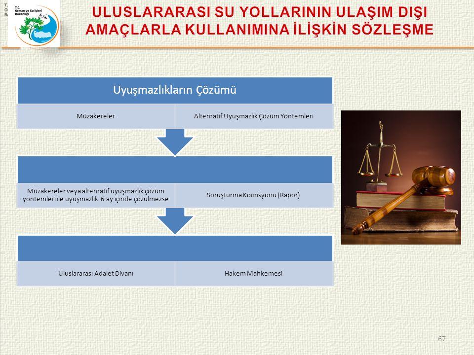 67 Uluslararası Adalet DivanıHakem Mahkemesi Müzakereler veya alternatif uyuşmazlık çözüm yöntemleri ile uyuşmazlık 6 ay içinde çözülmezse Soruşturma Komisyonu (Rapor) Uyuşmazlıkların Çözümü MüzakerelerAlternatif Uyuşmazlık Çözüm Yöntemleri