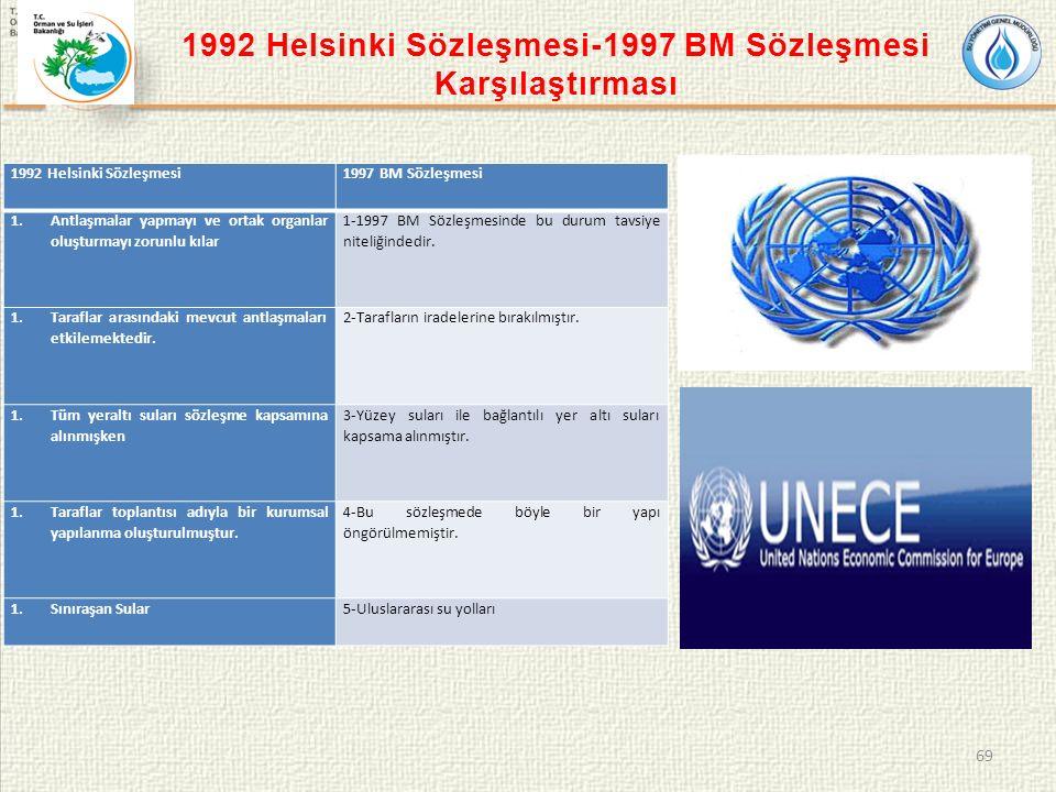 1992 Helsinki Sözleşmesi-1997 BM Sözleşmesi Karşılaştırması 69 1992 Helsinki Sözleşmesi1997 BM Sözleşmesi 1.Antlaşmalar yapmayı ve ortak organlar oluşturmayı zorunlu kılar 1-1997 BM Sözleşmesinde bu durum tavsiye niteliğindedir.