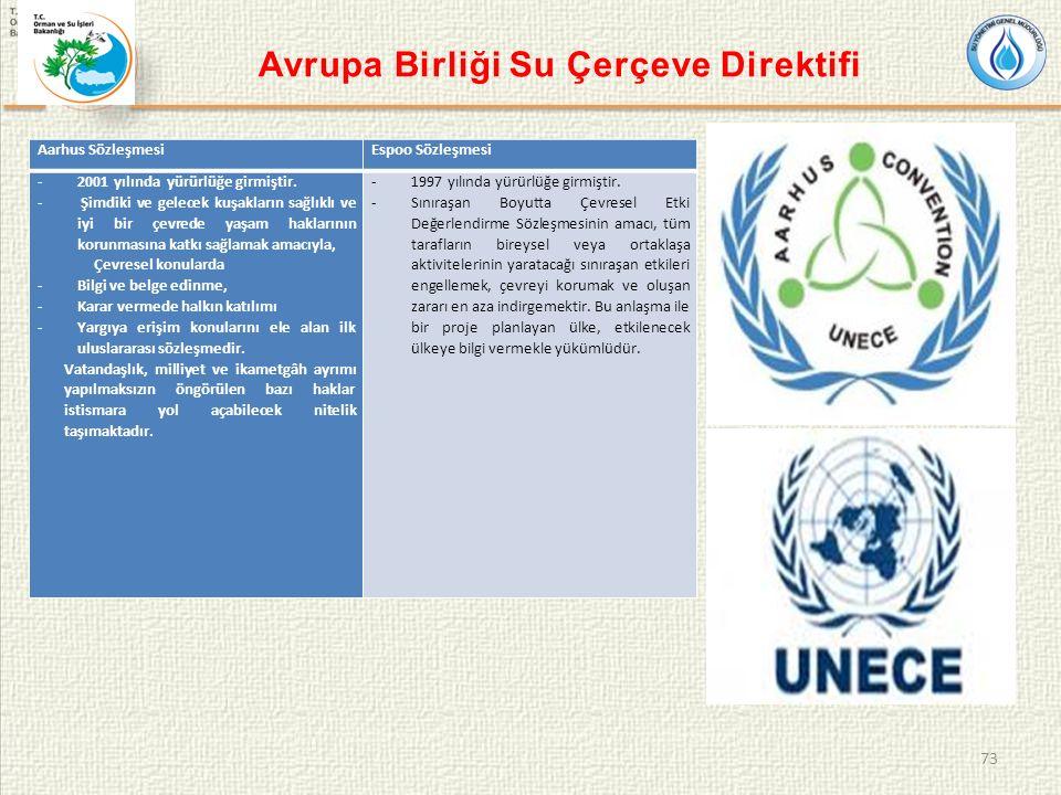 Avrupa Birliği Su Çerçeve Direktifi 73 Aarhus SözleşmesiEspoo Sözleşmesi -2001 yılında yürürlüğe girmiştir.