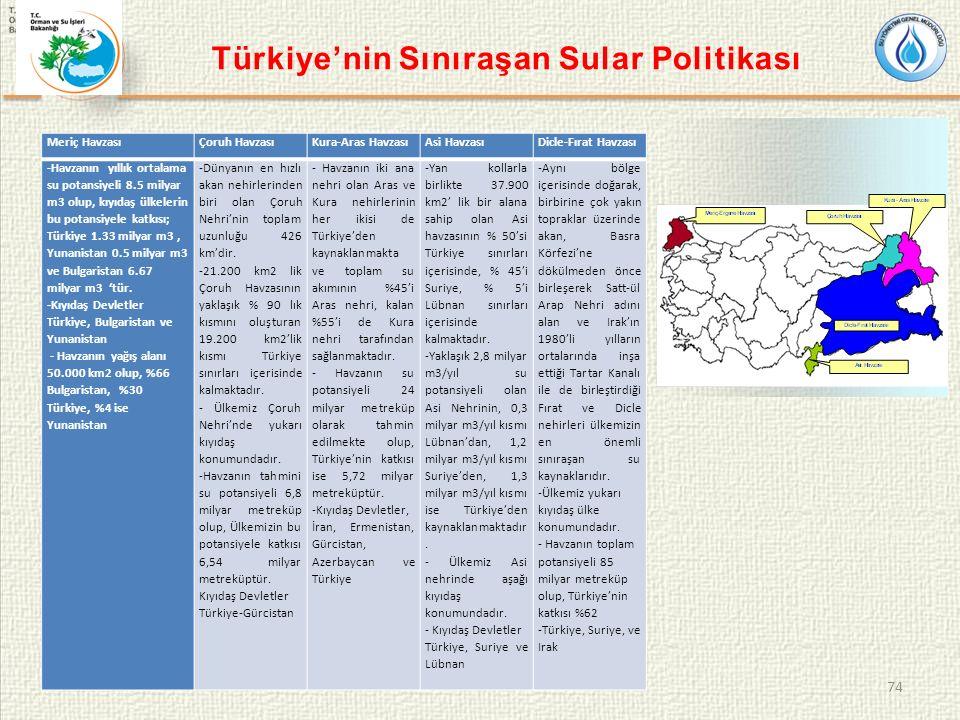 Türkiye'nin Sınıraşan Sular Politikası 74 Meriç HavzasıÇoruh HavzasıKura-Aras HavzasıAsi HavzasıDicle-Fırat Havzası -Havzanın yıllık ortalama su potansiyeli 8.5 milyar m3 olup, kıyıdaş ülkelerin bu potansiyele katkısı; Türkiye 1.33 milyar m3, Yunanistan 0.5 milyar m3 ve Bulgaristan 6.67 milyar m3 'tür.