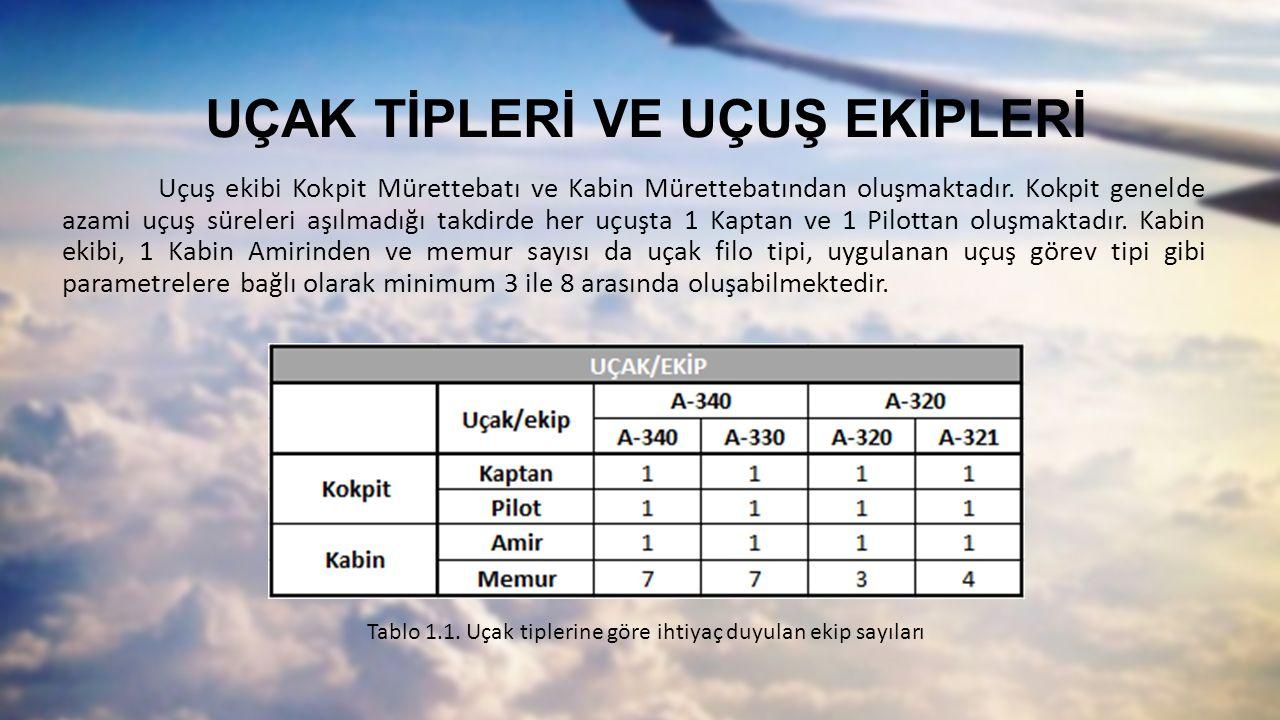 UÇAK TİPLERİ VE UÇUŞ EKİPLERİ Uçuş ekibi Kokpit Mürettebatı ve Kabin Mürettebatından oluşmaktadır. Kokpit genelde azami uçuş süreleri aşılmadığı takdi