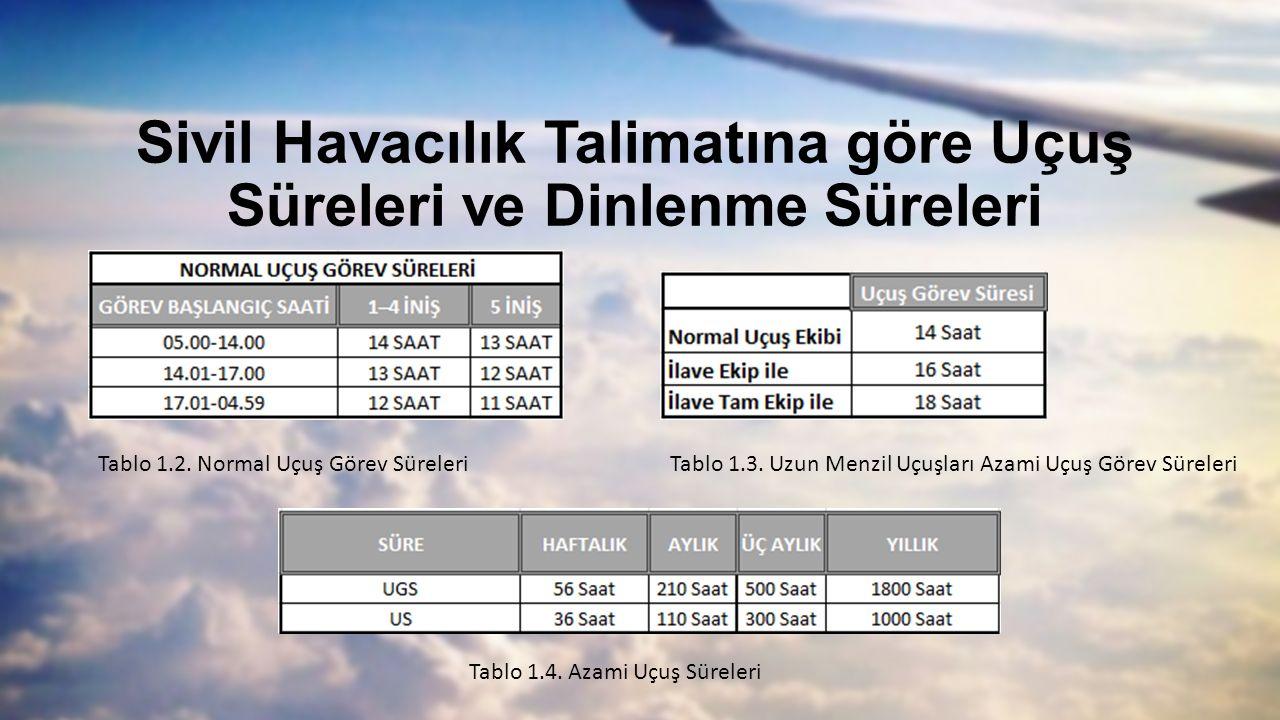 Sivil Havacılık Talimatına göre Uçuş Süreleri ve Dinlenme Süreleri Tablo 1.2. Normal Uçuş Görev Süreleri Tablo 1.4. Azami Uçuş Süreleri Tablo 1.3. Uzu