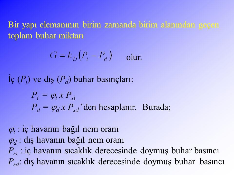 102 Bir yapı elemanının birim zamanda birim alanından geçen toplam buhar miktarı olur. İç (P i ) ve dış (P d ) buhar basınçları: P i =  i x P si P d