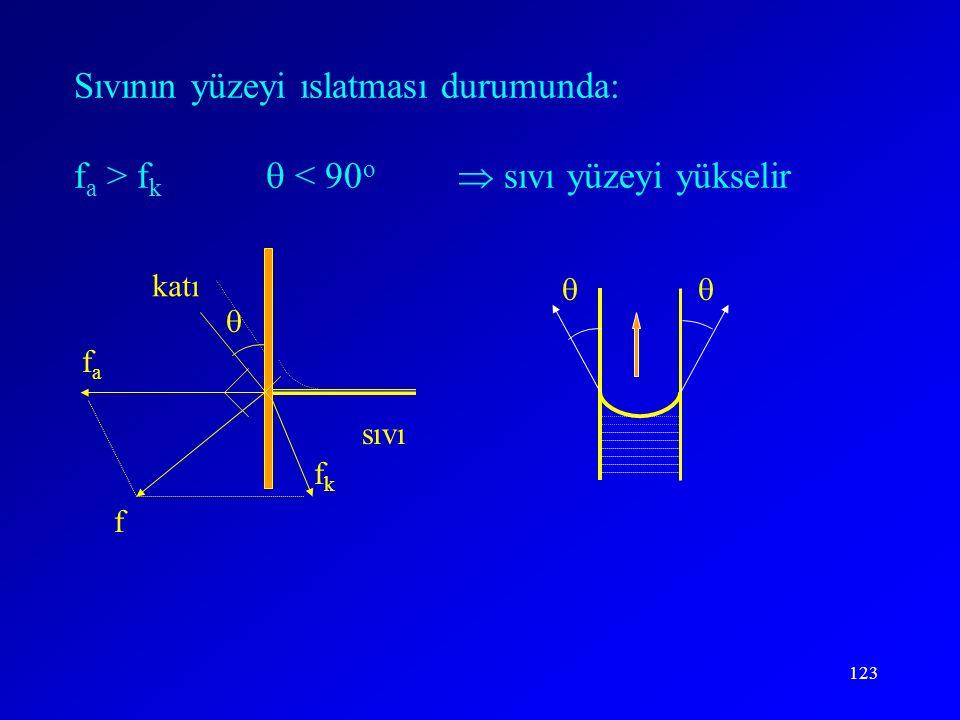 123  fafa fkfk f katı sıvı  Sıvının yüzeyi ıslatması durumunda: f a > f k  < 90 o  sıvı yüzeyi yükselir