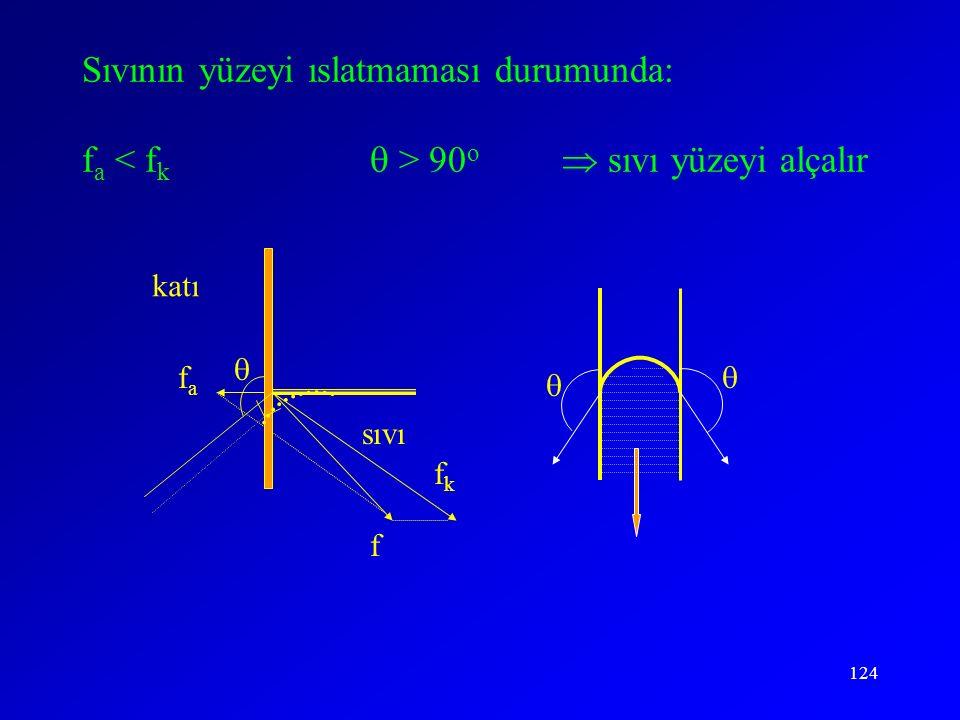124 f  fafa fkfk katı sıvı   Sıvının yüzeyi ıslatmaması durumunda: f a 90 o  sıvı yüzeyi alçalır