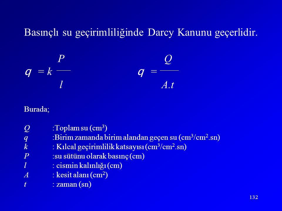 132 Basınçlı su geçirimliliğinde Darcy Kanunu geçerlidir. P Q q = k q = l A.t Burada; Q:Toplam su (cm 3 ) q:Birim zamanda birim alandan geçen su (cm 3