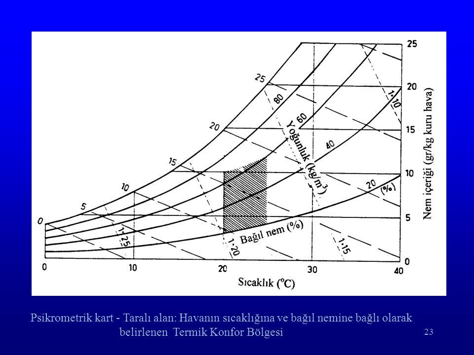 23 Psikrometrik kart - Taralı alan: Havanın sıcaklığına ve bağıl nemine bağlı olarak belirlenen Termik Konfor Bölgesi
