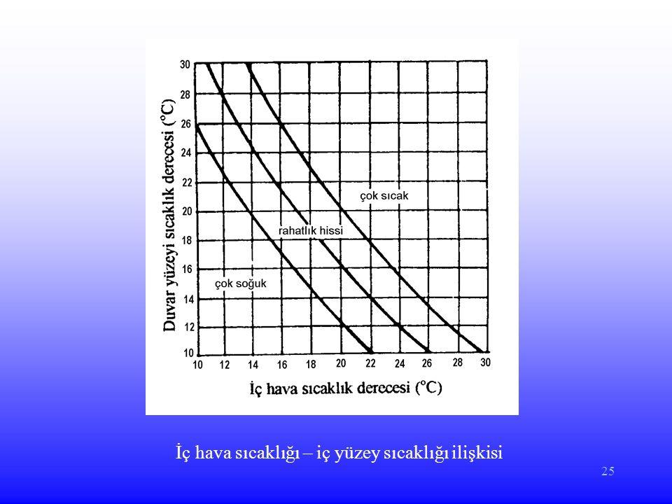 25 İç hava sıcaklığı – iç yüzey sıcaklığı ilişkisi