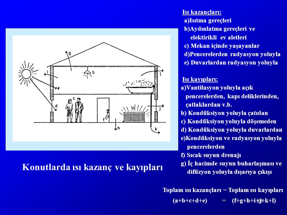 35 Isı kazançları: a)Isıtma gereçleri b)Aydınlatma gereçleri ve elektirikli ev aletleri c) Mekan içinde yaşayanlar d)Pencerelerden radyasyon yoluyla e