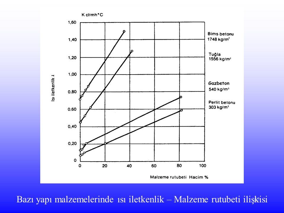 43 Bazı yapı malzemelerinde ısı iletkenlik – Malzeme rutubeti ilişkisi