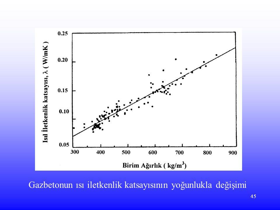 45 Gazbetonun ısı iletkenlik katsayısının yoğunlukla değişimi