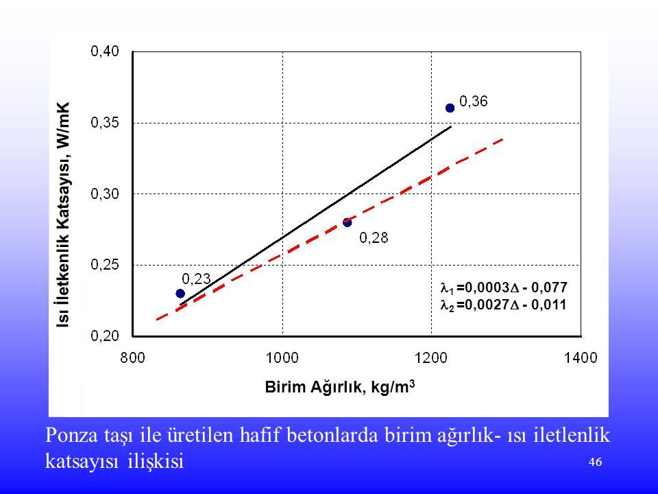 46 Birim Ağırlık, kg/m 3 Isı İletkenlik Katsayısı, W/mK 1 =0,0003  - 0,077 2 =0,0027  - 0,011 Ponza taşı ile üretilen hafif betonlarda birim ağırlık