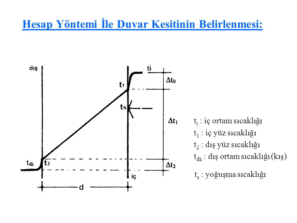 54 Hesap Yöntemi İle Duvar Kesitinin Belirlenmesi: t i : iç ortam sıcaklığı t 1 : iç yüz sıcaklığı t 2 : dış yüz sıcaklığı t dk : dış ortam sıcaklığı