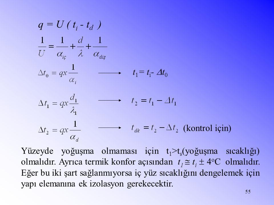 55 q = U ( t i - t d ) (kontrol için) Yüzeyde yoğuşma olmaması için t 1 >t s (yoğuşma sıcaklığı) olmalıdır. Ayrıca termik konfor açısından t 1  t i 