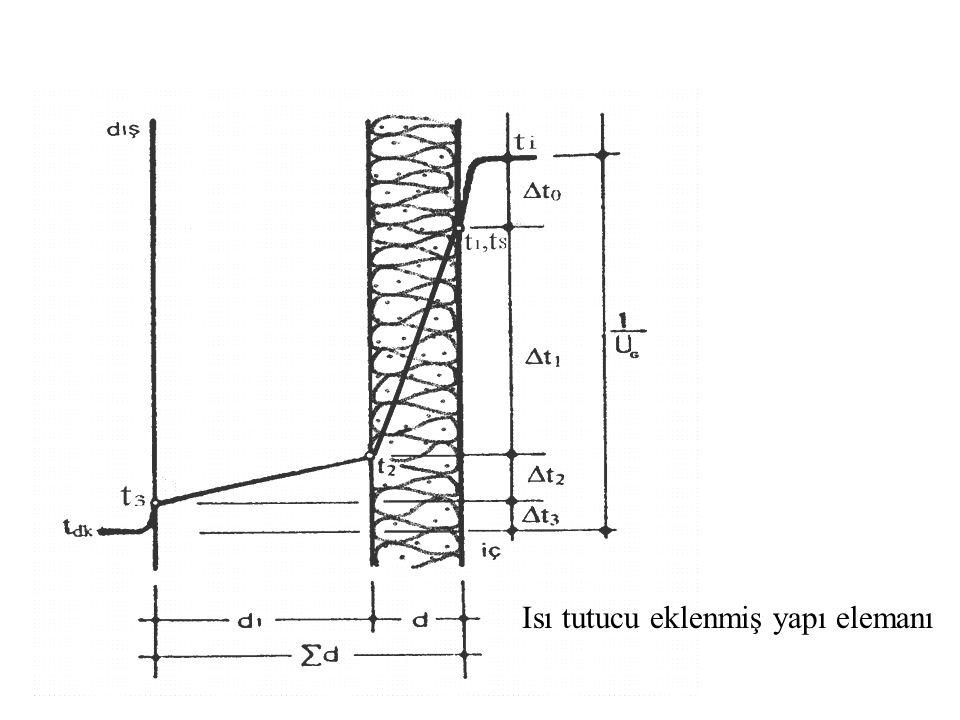 57 Isı tutucu eklenmiş yapı elemanı