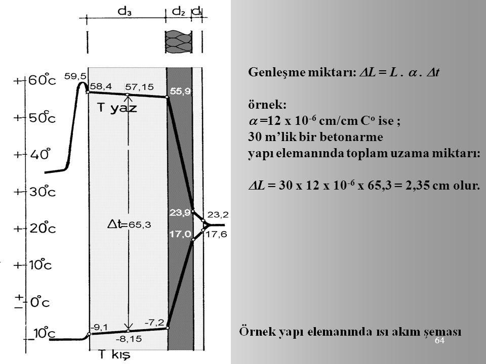 64 Genleşme miktarı:  L = L. .  t örnek:  =12 x 10 -6 cm/cm C o ise ; 30 m'lik bir betonarme yapı elemanında toplam uzama miktarı:  L = 30 x 12 x