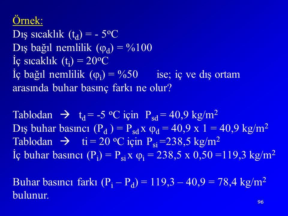 96 Örnek: Dış sıcaklık (t d ) = - 5 o C Dış bağıl nemlilik (  d ) = %100 İç sıcaklık (t i ) = 20 o C İç bağıl nemlilik (  i ) = %50ise; iç ve dış or