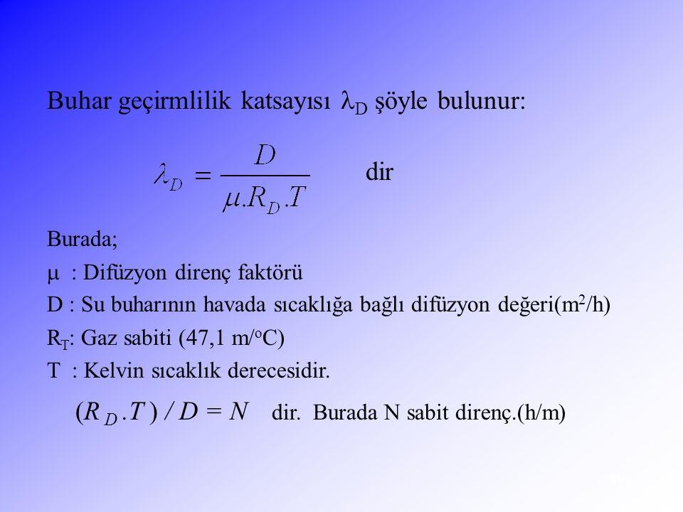 99 Buhar geçirmlilik katsayısı D şöyle bulunur: dir Burada;  : Difüzyon direnç faktörü D : Su buharının havada sıcaklığa bağlı difüzyon değeri(m 2 /h
