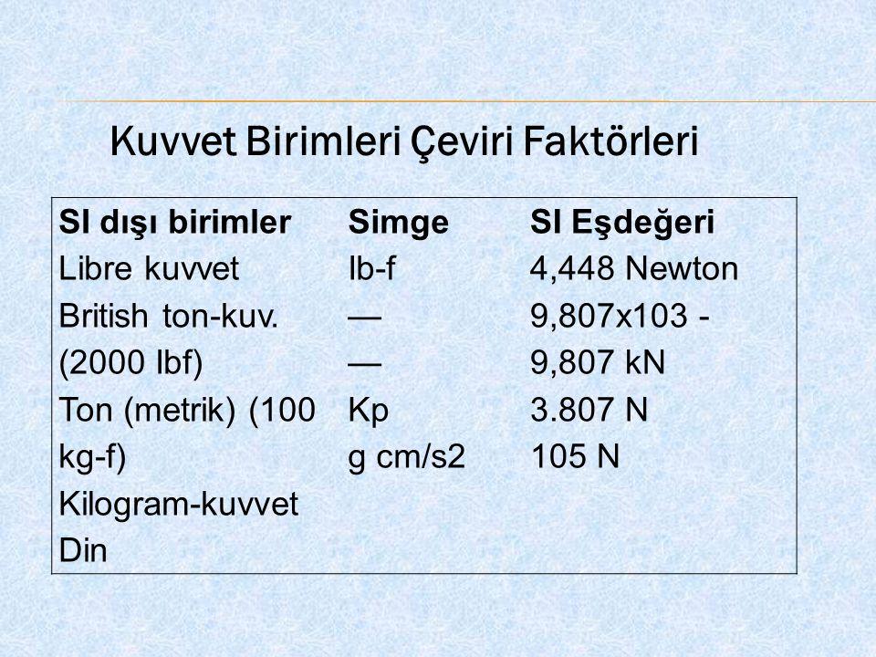 SI dışı birimler Libre kuvvet British ton-kuv. (2000 Ibf) Ton (metrik) (100 kg-f) Kilogram-kuvvet Din Simge Ib-f — Kp g cm/s2 SI Eşdeğeri 4,448 Newton