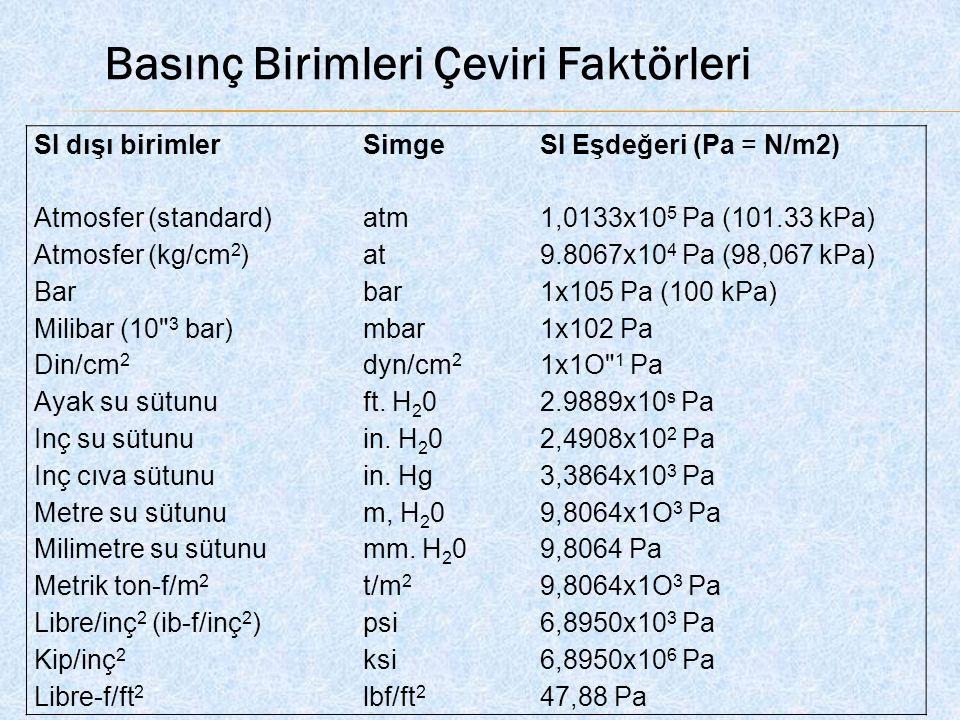 SI dışı birimler Atmosfer (standard) Atmosfer (kg/cm 2 ) Bar Milibar (10 3 bar) Din/cm 2 Ayak su sütunu Inç su sütunu Inç cıva sütunu Metre su sütunu Milimetre su sütunu Metrik ton-f/m 2 Libre/inç 2 (ib-f/inç 2 ) Kip/inç 2 Libre-f/ft 2 Simge atm at bar mbar dyn/cm 2 ft.
