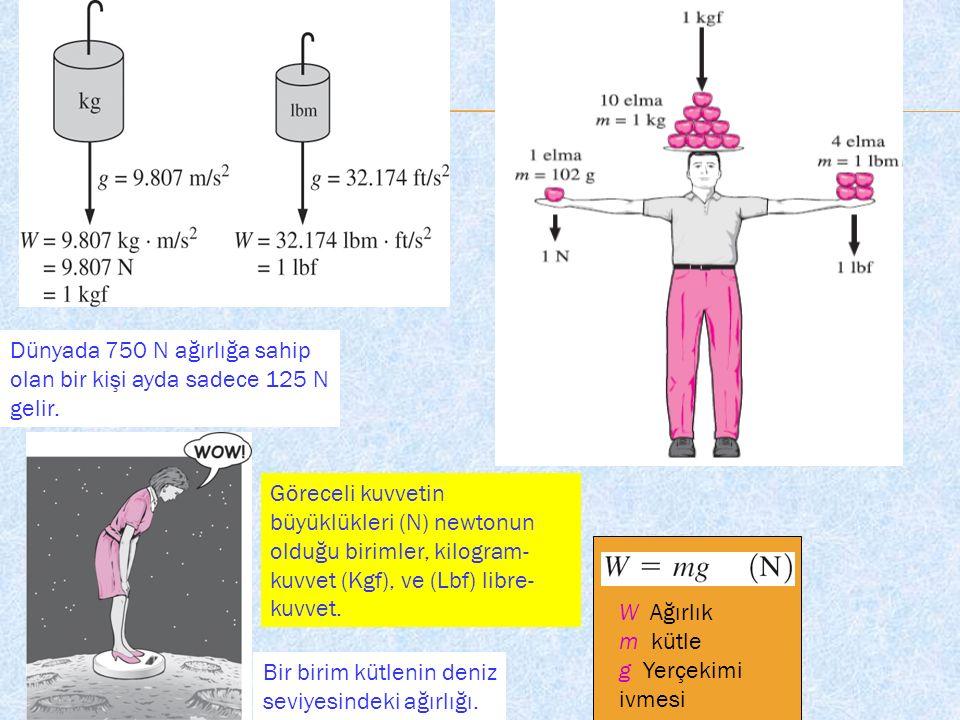 W Ağırlık m kütle g Yerçekimi ivmesi Dünyada 750 N ağırlığa sahip olan bir kişi ayda sadece 125 N gelir.