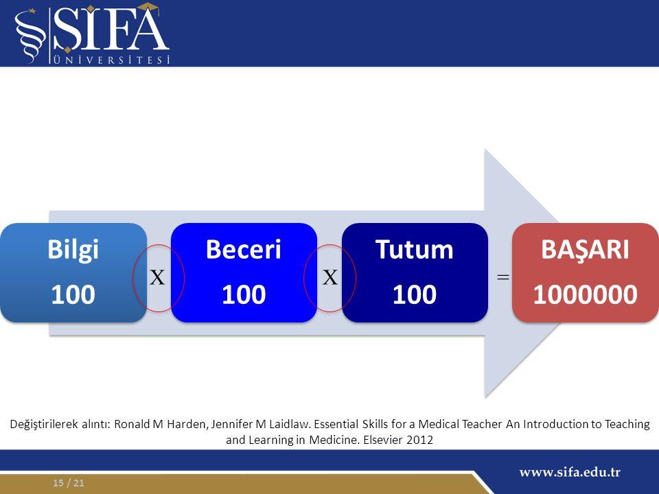 / 2115 Bilgi 100 Beceri 100 Tutum 100 BAŞARI 1000000 =XX Değiştirilerek alıntı: Ronald M Harden, Jennifer M Laidlaw.