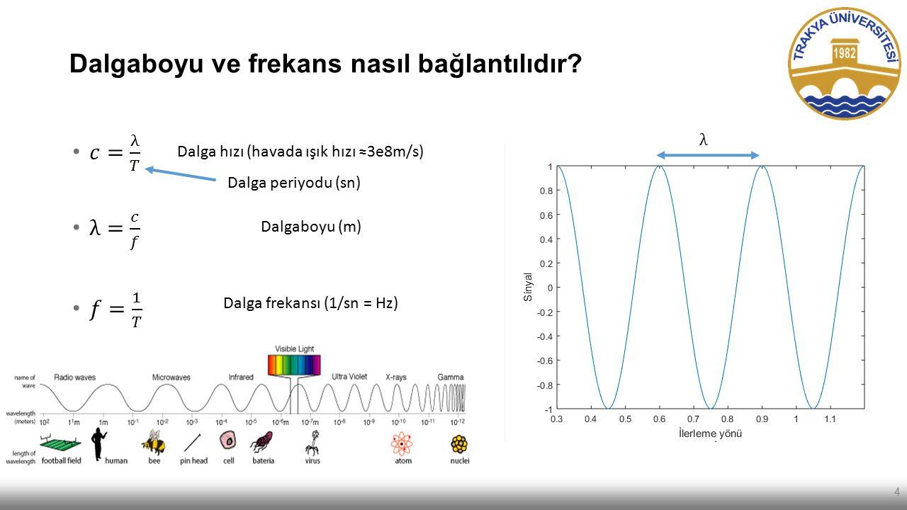 Dalgaboyu ve frekans nasıl bağlantılıdır? Dalga hızı (havada ışık hızı ≈3e8m/s) Dalga frekansı (1/sn = Hz) Dalgaboyu (m) Dalga periyodu (sn) 4