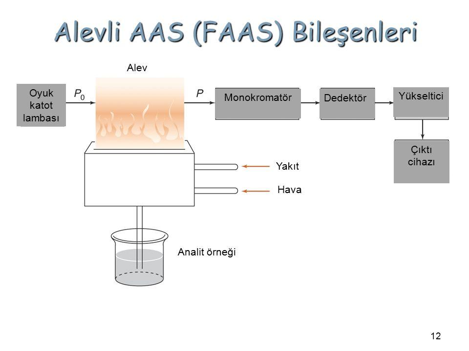12 Oyuk katot lambası Monokromatör Dedektör Yükseltici Çıktı cihazı Alev Analit örneği Yakıt Hava Alevli AAS (FAAS) Bileşenleri