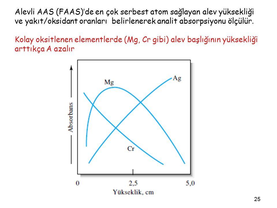 25 Alevli AAS (FAAS)'de en çok serbest atom sağlayan alev yüksekliği ve yakıt/oksidant oranları belirlenerek analit absorpsiyonu ölçülür.