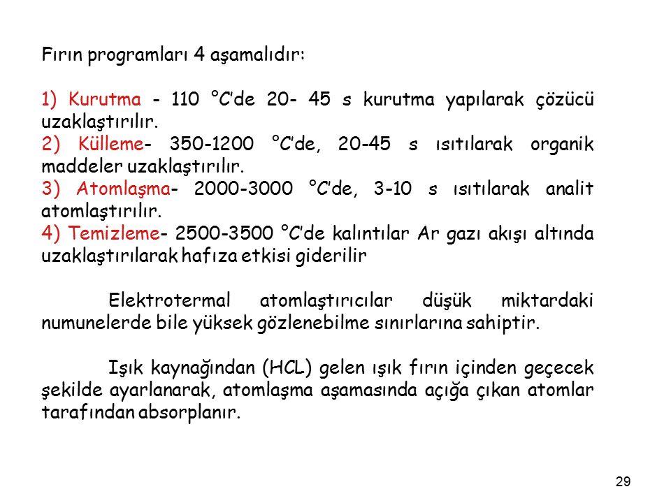 29 Fırın programları 4 aşamalıdır: 1) Kurutma - 110 °C'de 20- 45 s kurutma yapılarak çözücü uzaklaştırılır.